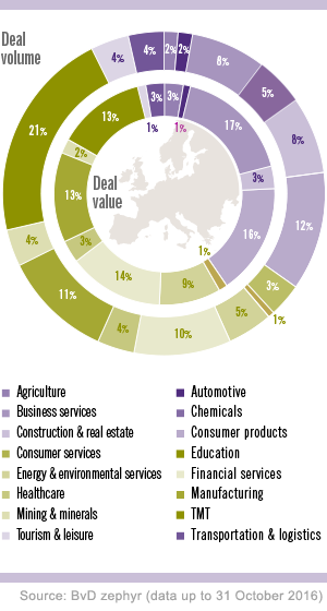 M&A deal volume and deal value by sector globally